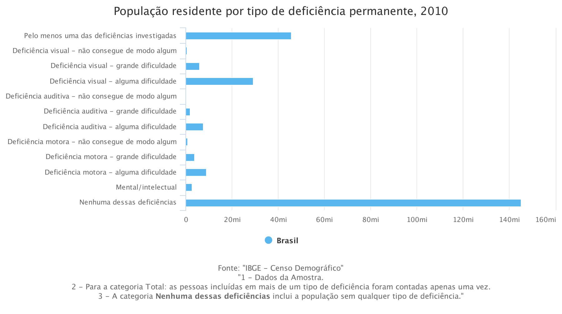 gráfico do IBGE, de 2010, mostrando a população residente por tipo de deficiência permanente